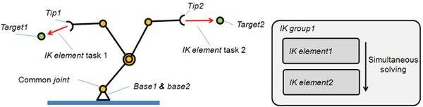 Basics on IK groups and IK elements