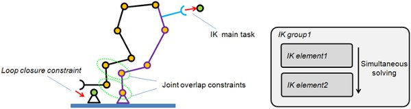 Solving IK and FK for any type of mechanism