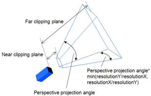 perspective projection tutorial